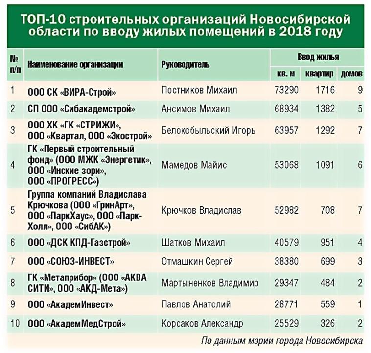 Инерция успеха, или Почему строительный рынок Новосибирска держит пальму первенства? - Фото