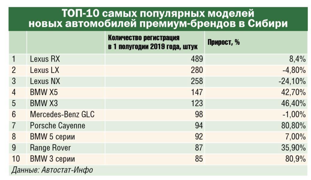 Lexus вошел в ТОП-10 самых популярных автобрендов Сибири по итогам 1 полугодия 2019 года - Фотография
