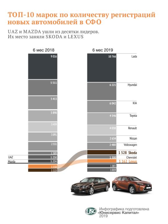 ТОП-10 марок по количеству регистраций новых автомобилей