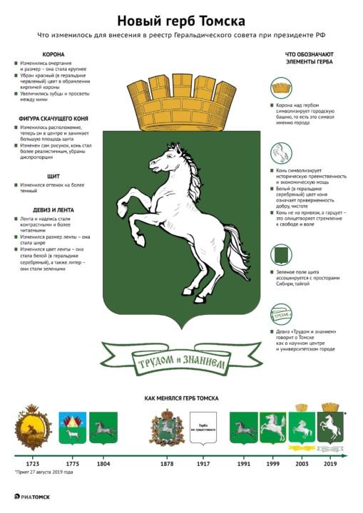 Депутаты утвердили обновленные варианты герба и флага Томска
