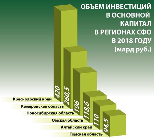 Объем инвестиций в основной капитал в регионах СФО в 2018 году