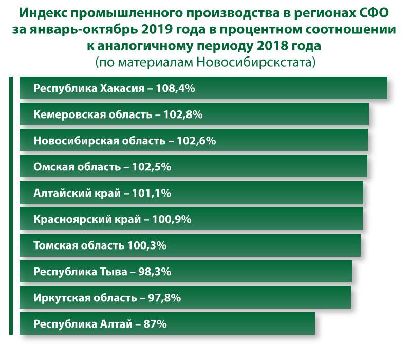 Индекс промышленного производства в регионах СФО за январь-октябрь 2019 года в процентном соотношении к аналогичному периоду 2018 года (по материалам Новосибирскстата)