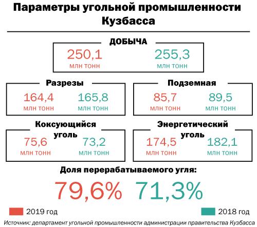 Параметры угольной промышленности Кузбасса