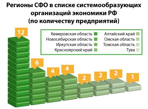 Системообразующее преимущество: Как регионы СФО спасают предприятия от ограничений? - Фотография