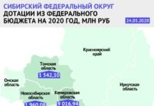 Новосибирская область получит почти два миллиарда рублей из федерального бюджета в связи с пандемией коронавируса