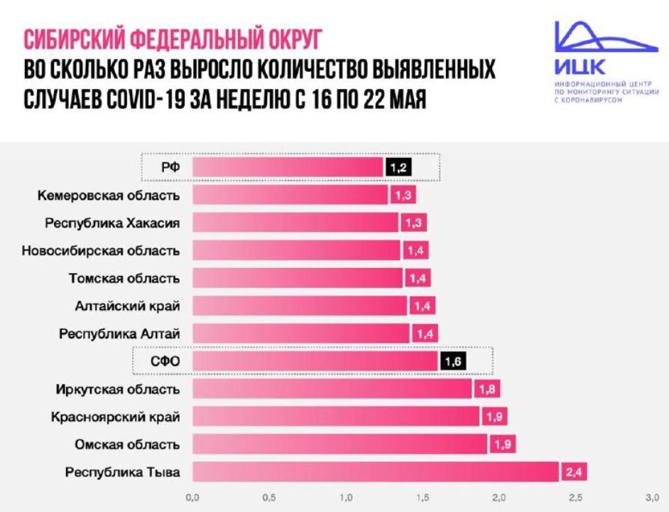 В Новосибирской области увеличились темпы прироста заболевших коронавирусом