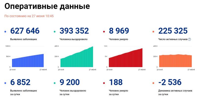 98 инфицированных COVID-19 за последние сутки выявили в Новосибирской области - Фотография