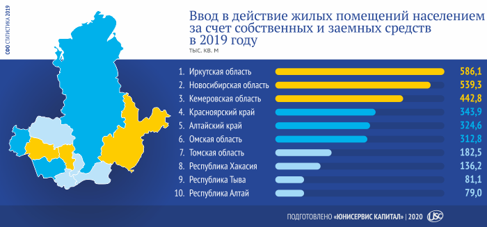 Регионы Сибири: кто впереди с точки зрения экономики?