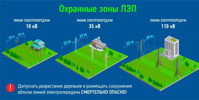 Миниатюра для: Энергетики предупреждают: несанкционированные работы под ЛЭП могут привести к гибели людей