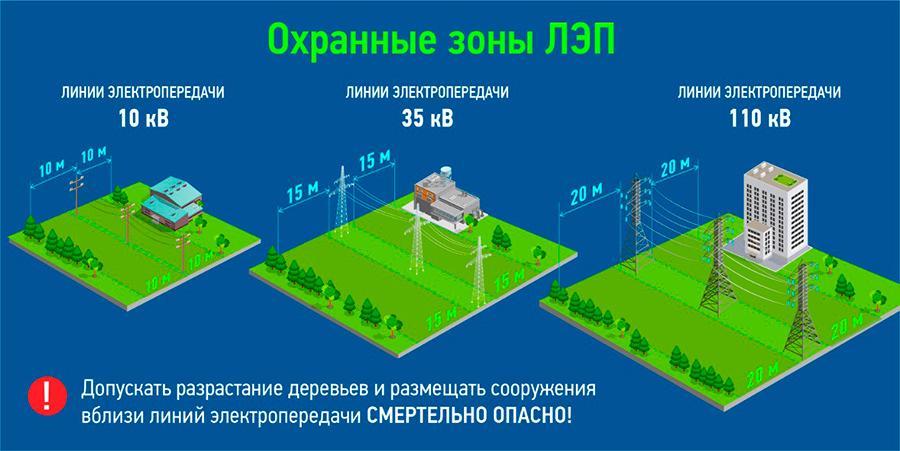 Энергетики предупреждают: несанкционированные работы под ЛЭП могут привести к гибели людей