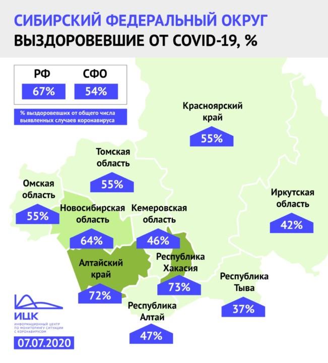 Миниатюра для: Новосибирская область остаётся на 3-м месте  в СФО по выздоровевшим от COVID-19
