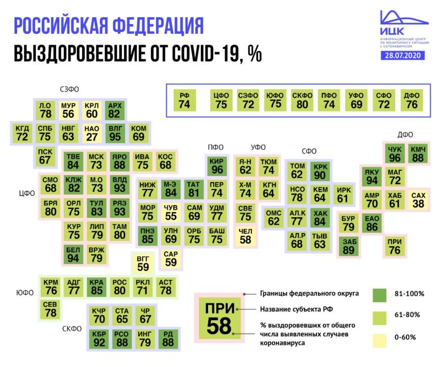 Число выздоровевших от COVID-19 в Новосибирской области вдвое превысило количество выявленных инфицированных коронавирусом - Фотография
