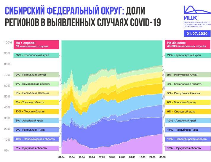 235 новых случаев COVID-19 выявлено за сутки в Иркутской области - Фотография