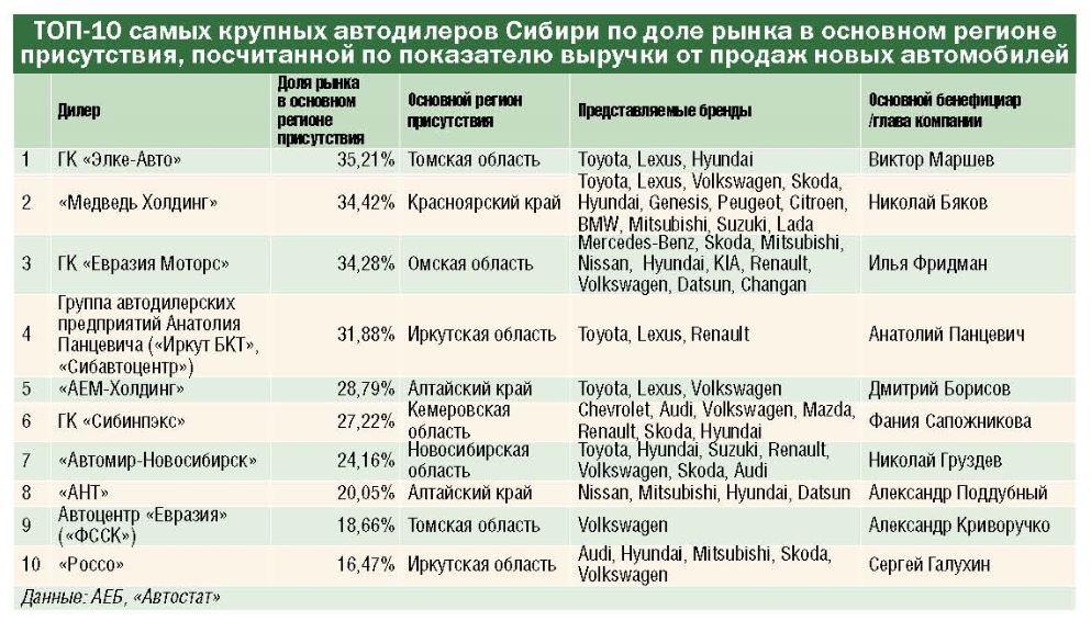 От последствий самоизоляции к дефициту: итоги 1 полугодия 2020 года на авторынке Сибири