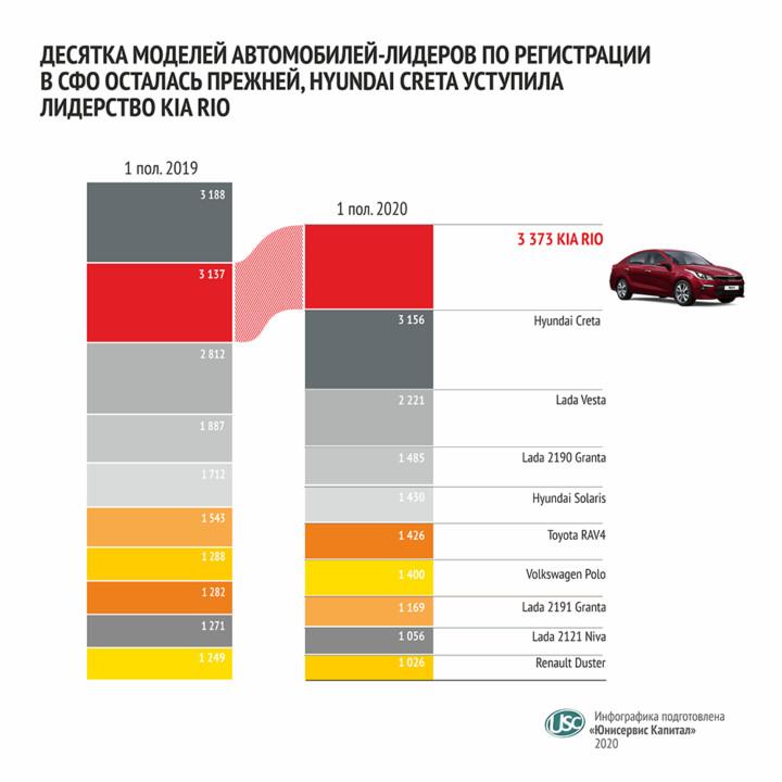 От последствий самоизоляции к дефициту: итоги 1 полугодия 2020 года на авторынке Сибири - Фото
