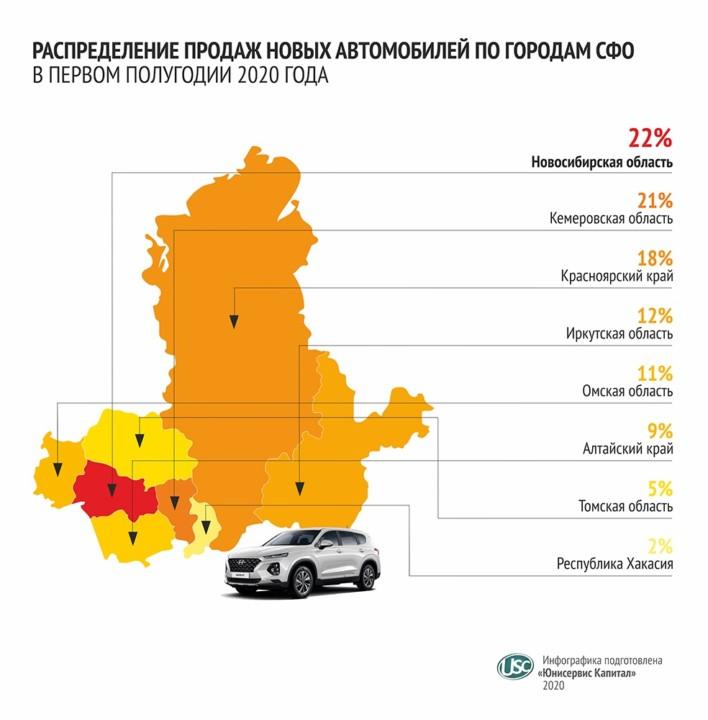 От последствий самоизоляции к дефициту: итоги 1 полугодия 2020 года на авторынке Сибири - Фотография