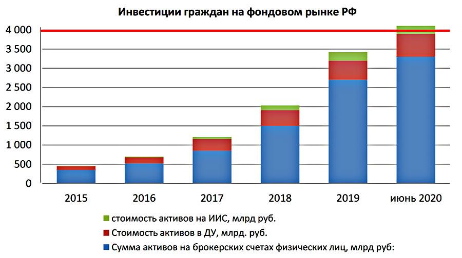 Инвестиции граждан на фондовом рынке РФ