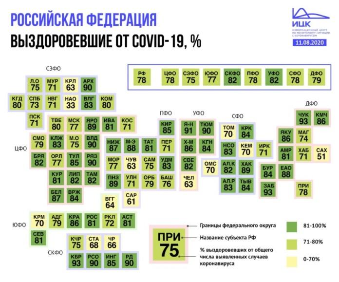 Миниатюра для: 6 из 10 субъектов СФО вошли в группу регионов страны с самой высокой долей выздоровевших от COVID-19
