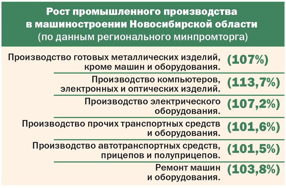 Перенести коронавирус «на твердых ногах»: итоги первого полугодия в сфере машиностроения Новосибирской области - Изображение