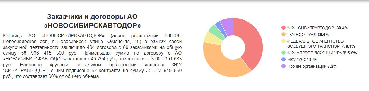 Новосибирскавтодор