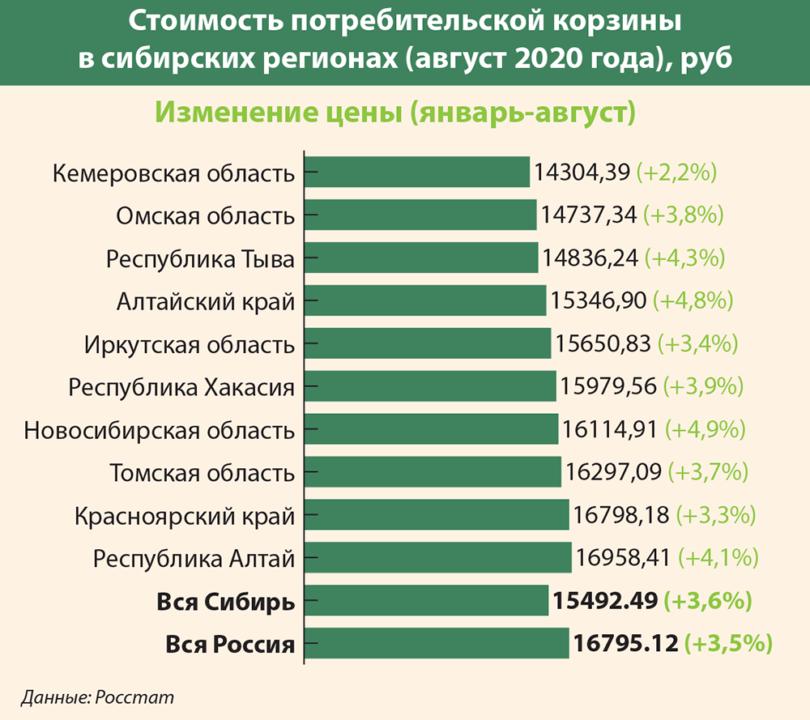 Товары и услуги не дорожают, а инфляция все равно разгоняется: как в сентябре в Сибири менялись ценники и почему Фото