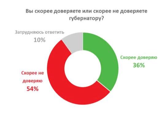Исследовательское агентство назвало риски для губернатора Красноярского края - Фотография