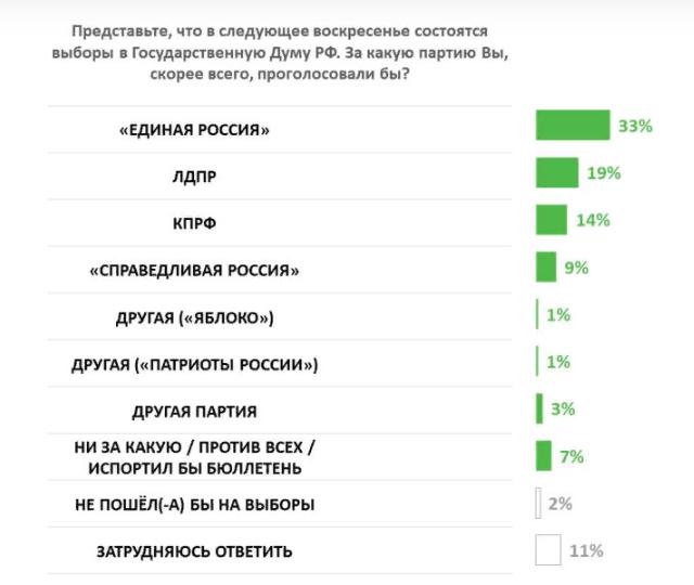 Исследовательское агентство назвало риски для губернатора Красноярского края - Изображение