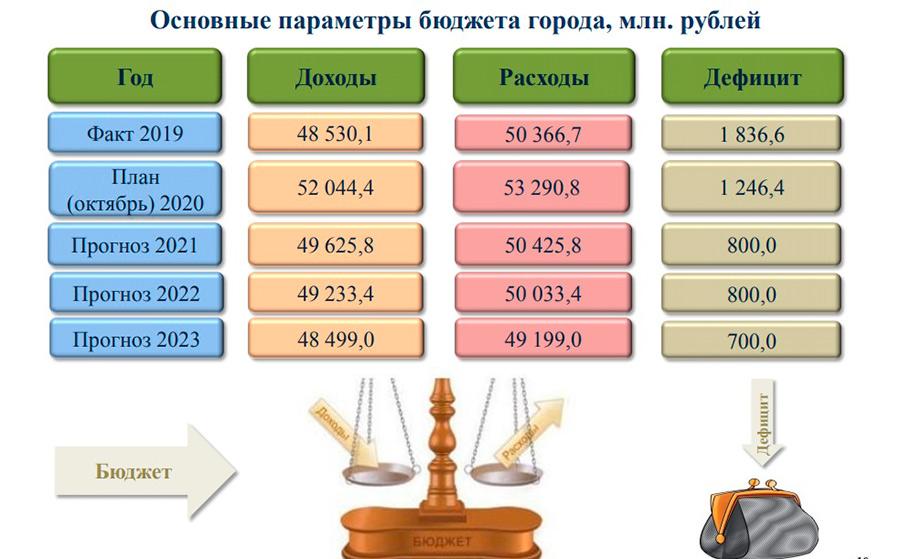 Бюджет-2021: в мэрии Новосибирска ищут способы компенсировать выпадающие доходы городской казны - Изображение