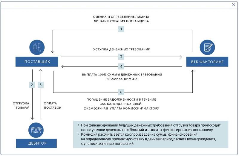 «ВТБ Факторинг» выводит на российский рынок новый продукт – «инвойс дискаунтинг» - Фотография