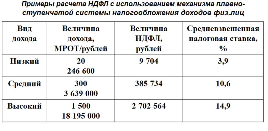 Какие важные изменения в российской налоговой системе ожидаются в ближайшее время? - Фото