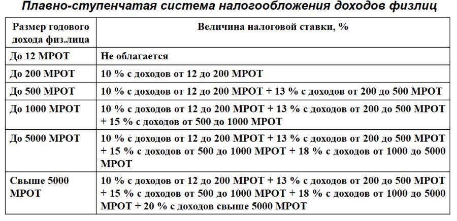 Какие важные изменения в российской налоговой системе ожидаются в ближайшее время? - Фотография