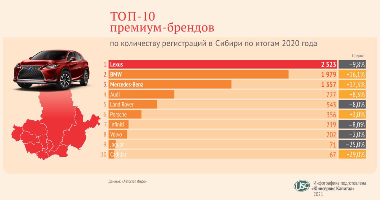 По итогам 2020 года сменился лидер по регистрациям среди автомобильных премиум-брендов в Новосибирской области - Фотография