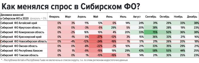 Спрос в Сибирском ФО