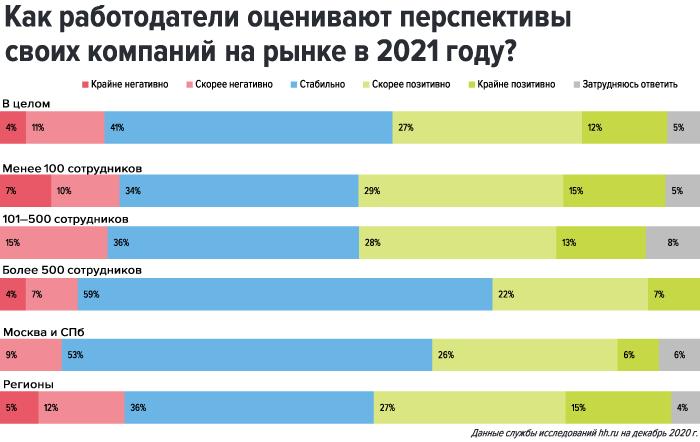 Перспективы компаний в 2021 году
