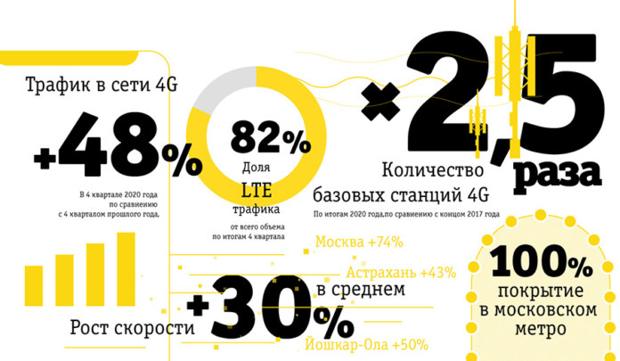 Миниатюра для: Билайн увеличил сеть 4G в 2,5 раза за последние три года