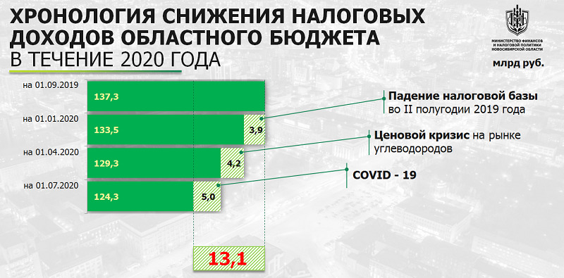 Стало известно, кто из министерств больше всего выделил средств в резервный фонд - Фотография