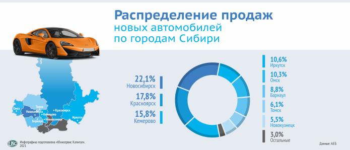 Продажа новых автомобилей в городах Сибири