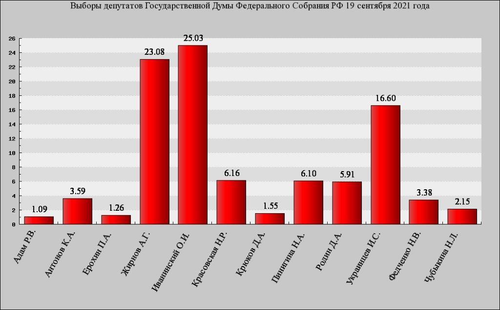 Итоги выборов 2021 в городской части округа № 135 по версии коммунистов