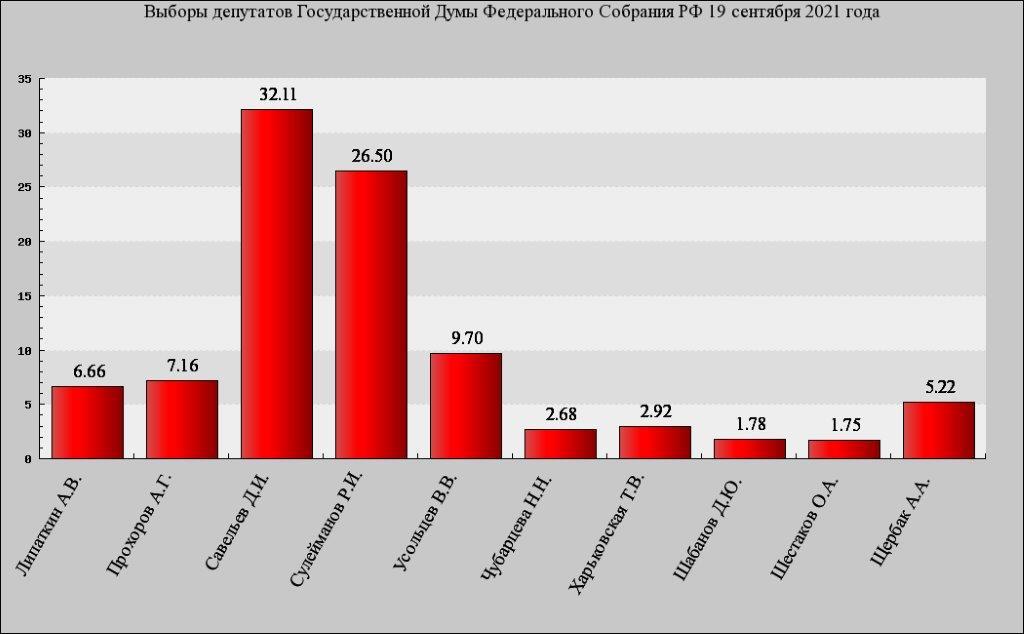 Итоги выборов 2021 в городской части округа № 136 по версии Коммунистов