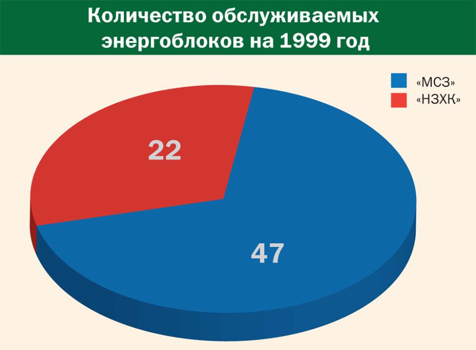 - Количество обслуживаемых энергоблоков на 1999 год