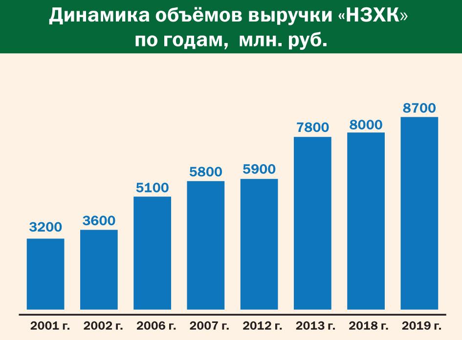 """Динамика объёмов выручки """"НЗХК"""" по годам"""