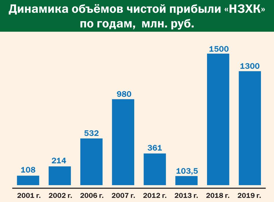 """Динамика объёмов чистой прибыли """"НЗХК"""" по годам"""