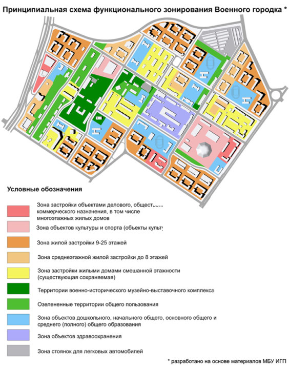 схема функционирования военного городка в Новосибирске